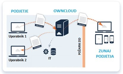 OwnCloud-data