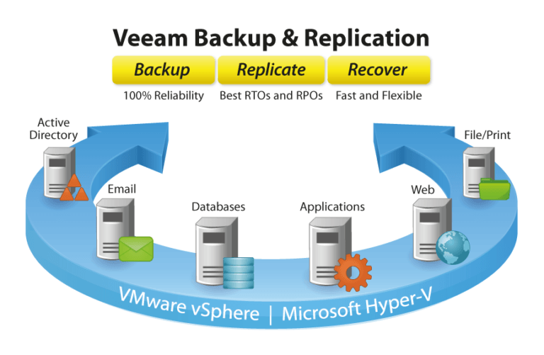 Veeam-Backup-and-Replication-v6-768x501