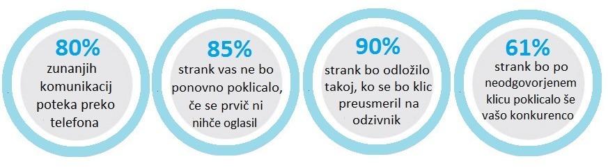 call_Statistics2